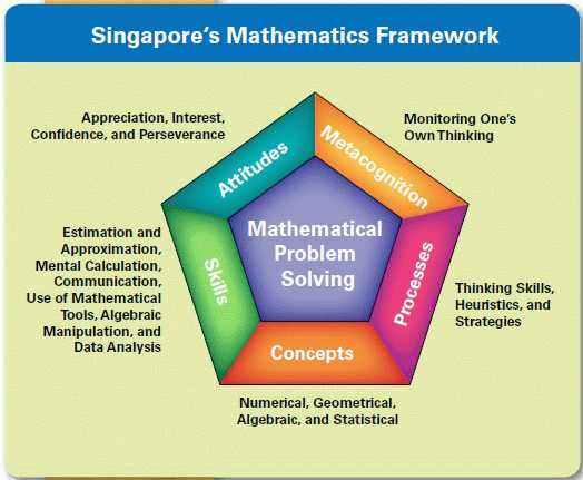 خمس أسباب تجعل رياضيات سنغافوره  هي الأفضل